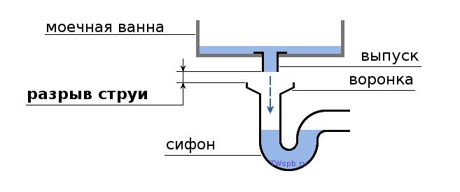 санпин сифон с разрывом струи Калинина, Агентство